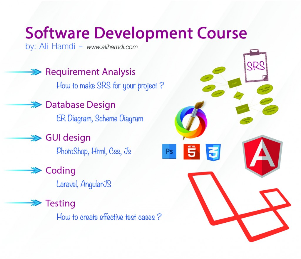 Software Development Course